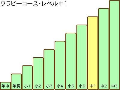 Wallaby_Course_Steps_Chu_1_400x300